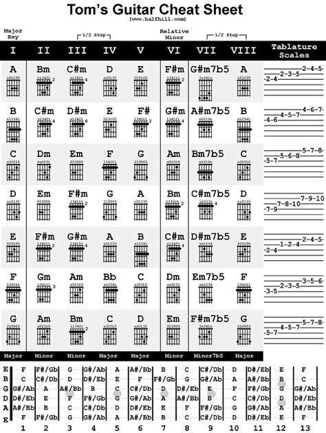 nothing else matters tabulatura chwyty gitarowe na gitarę elektryczną skale gitarowe od