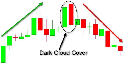 candlestick pattern dark cloud cover candlestick chart patterns 5 popular patterns you need