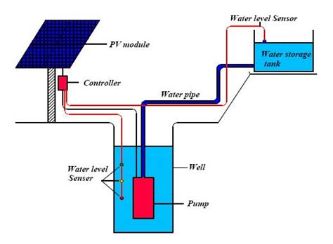 solar water pumping system design pdf home design ideas