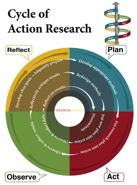 elements of an action research project action research