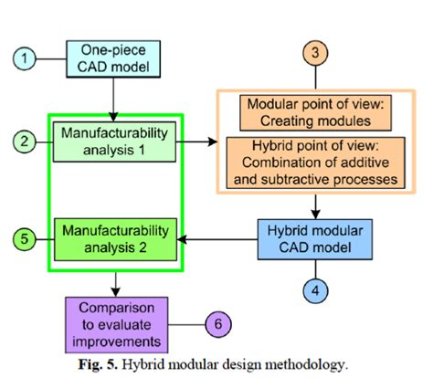 design for hybrid manufacturing a new design for manufacturing approach to combine