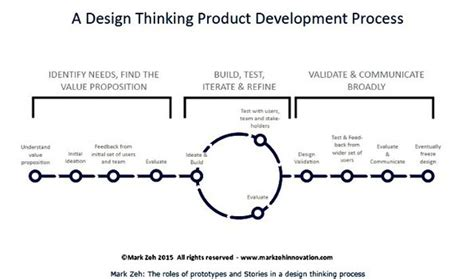 design thinking value how design thinking uses story and prototyping