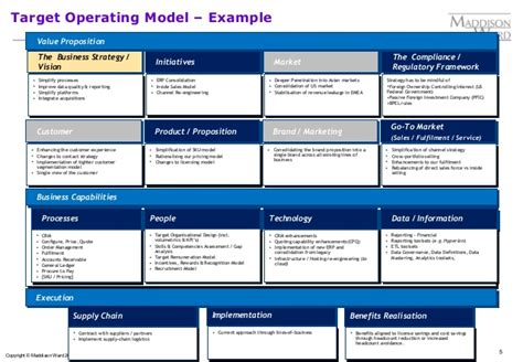 operating model template target operating model definition