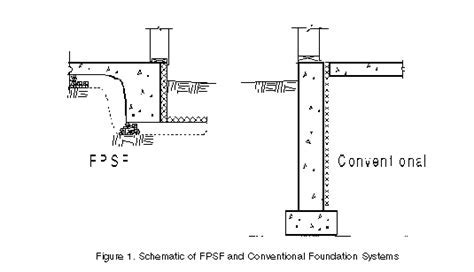 Frost Protected Shallow Foundations: Index   The Concrete