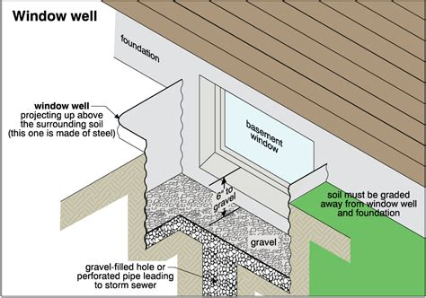 Window Well Covers Home Depot 4 Ways To Help Keep Your Basement Dry