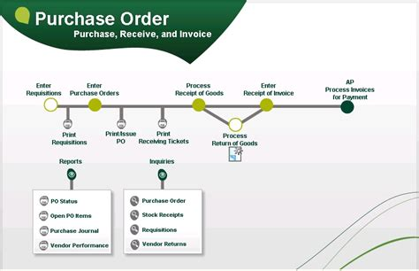 purchase order system flowchart visual process flow for 500 erp 100 and
