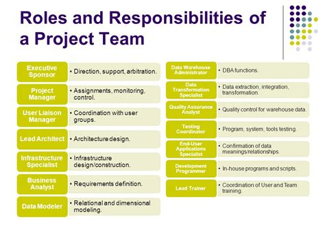 Ba Roles And Responsibilities by Planning A Data Warehouse Ppt