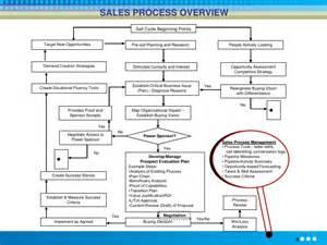 solution selling methodology training