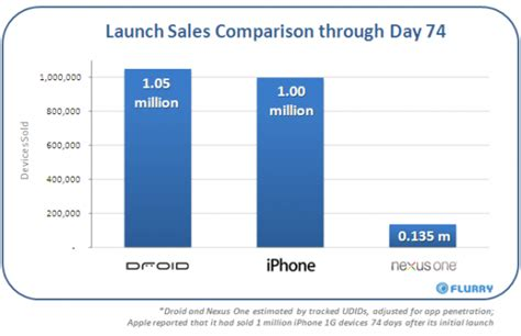 iphone vs android sales droid outsells iphone