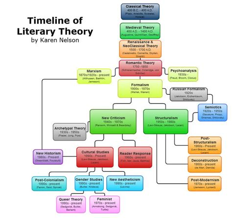 themes of marxist literature timeline of literary theory you can save your charts