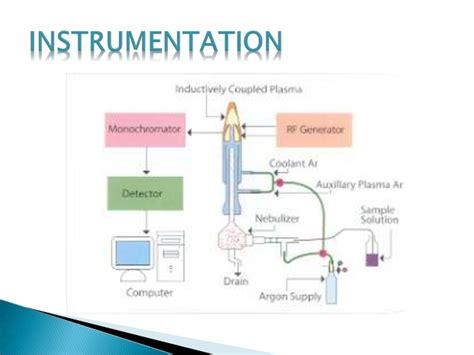 inductively coupled plasma icp inductively coupled plasma atomic emission spectroscopy