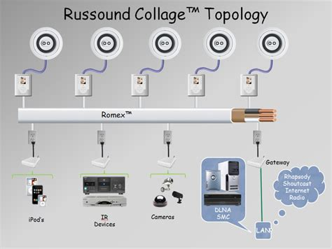 Multi Room Audio Systems by Russound Collage Multi Room Audio System Allows Fast