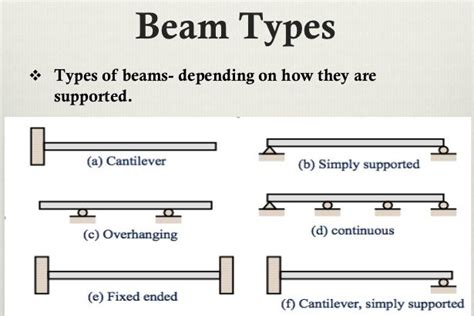 Mba Support Beam by What Is A Beam Definition And Types Of Beams Semesters In