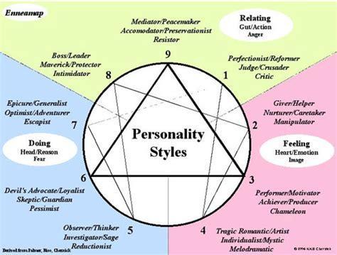 personality type aloftyexistence