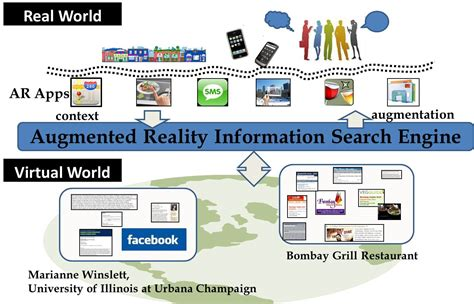 Search Information Home Interactive Digital Media Augmented Reality Information Search Engine Arise