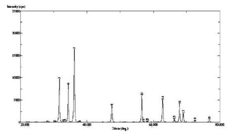 xrd pattern of zno ibima publishing synthesis and characterization of poly n