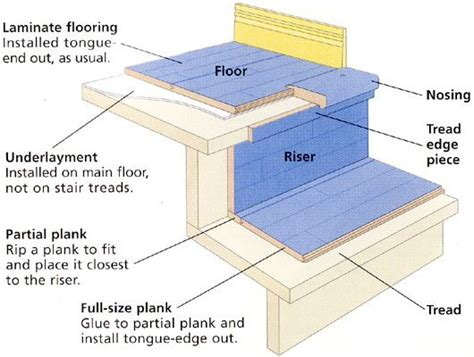 How To Install Laminate Flooring On Stairs by Best 25 Laminate Stairs Ideas Only On