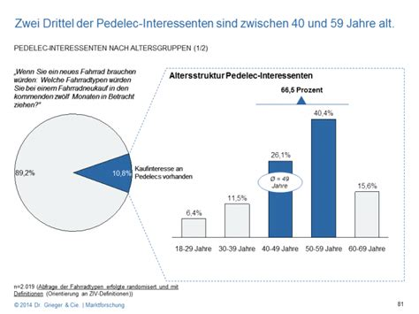 E Bike 0 Prozent by Studie 40 Prozent W 252 Rden Sich Pedelec Unter 800 Euro