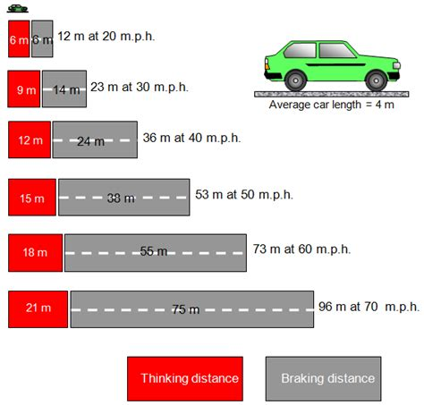 stopping distances in conditions schoolphysics welcome