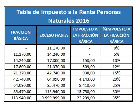 impuesto primera categoria upcoming 2015 2016 tabla de impuesto a la renta ir personas naturales 2016