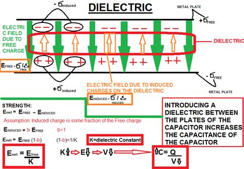 dielectric filled capacitor project theory capacitor complete theory understanding the capacitor completely