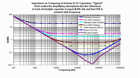 capacitor esr calculator bk precision lcr 879b meter readings wrong or user error page 1