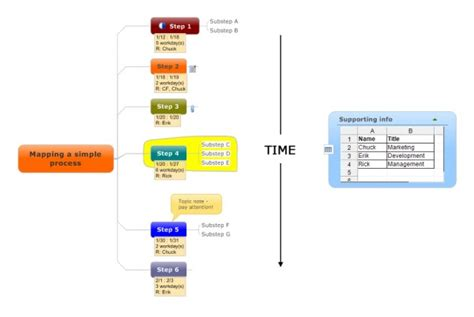 Easy Way To Create An Application Process 5 Ways To Use Mind Maps For Eye Catching Content
