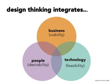 design thinker meaning introducing design thinking