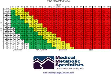 Bmi Index Table by Printable Bmi Charts For Adults Images
