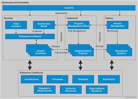 design management usa image gallery it architecture review board