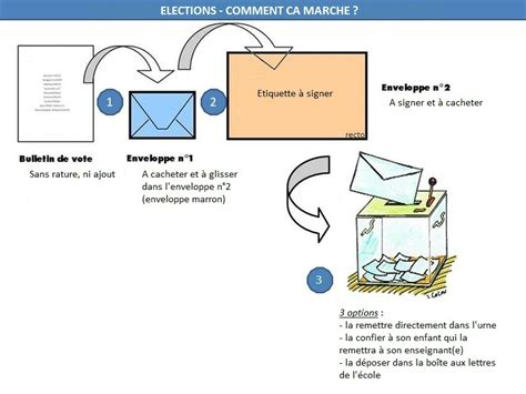 bureau de vote 駘ections professionnelles elections des repr 233 sentants des parents d 233 l 232 ves pour l