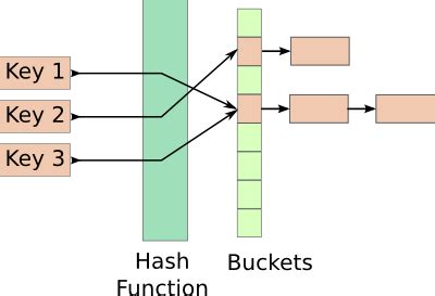 Hash Table by Shared Memory Hash Table 183 Vishesh Handa S