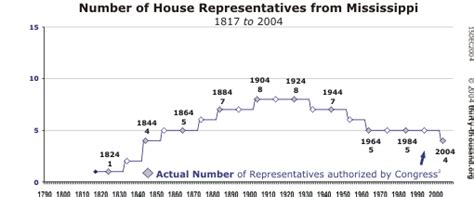 House Of Reps Number House Of Reps Number 28 Images Mike Sheppard Matlab