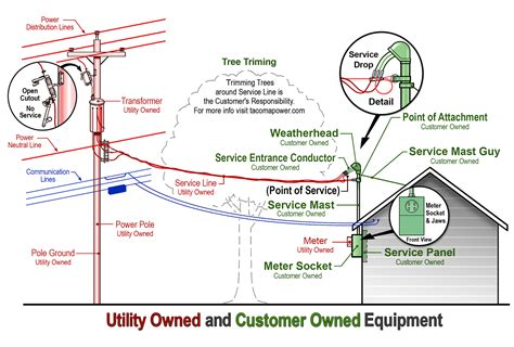 electric wire from pole to house question about vacant lots and utilities tinyhouses