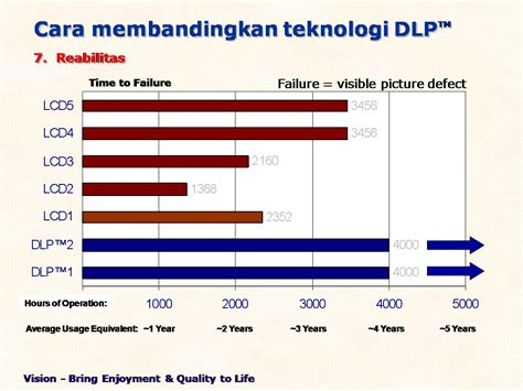 Dunia Proyektor Jual Acer dunia proyektor dlp vs lcd projector