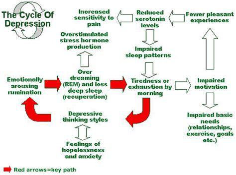Depression naija247medic s blog