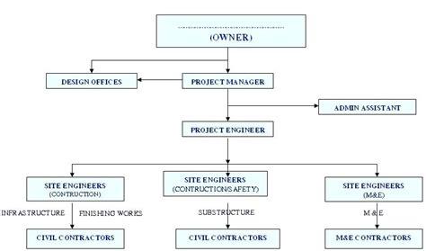 project management organization chart template key takeaways construction company organizational chart
