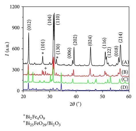xrd pattern of bifeo3 a rietveld analysis of bifeo3 sle b x ray