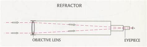 reflector telescope diagram galileo galilei telescope diagram www pixshark