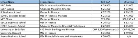 Hec Mba Tuition Fees by Considering Mim Mif Or Msba Degrees Prodigy Finance