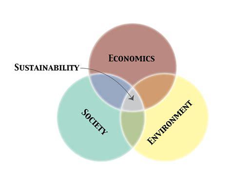 sustainability venn diagram sustainability venn diagram