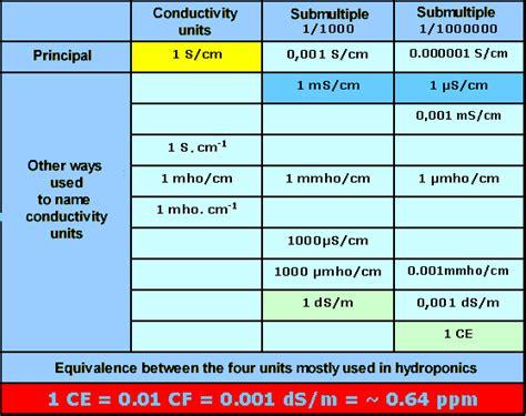 electrical resistance unit p 225 de 237 culo