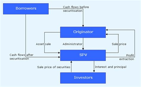 securitization flowchart credit linked note