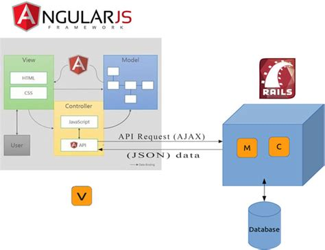 javascript angularjs client mvc pattern stack overflow what would be the best way to use angularjs with ruby on