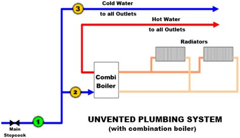 central heating diagram combi boiler best free home