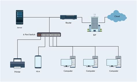 network layout exles a basic home network which we can see in our day to day