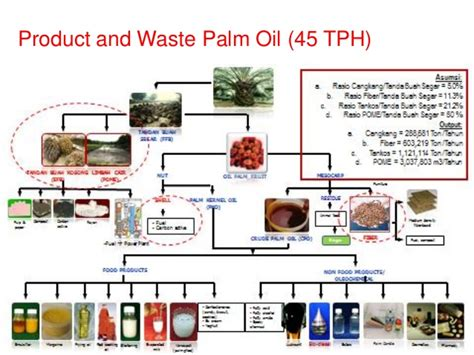 Product Energy Mba by Waste To Energy