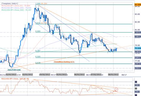 usd it help usd holds key support jpy decline tempts action but is