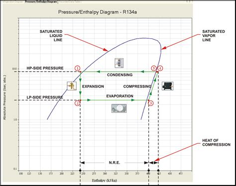 refrigeration cycle pressure temperature diagram r134a enthalpy chart wiring diagrams wiring diagram schemes