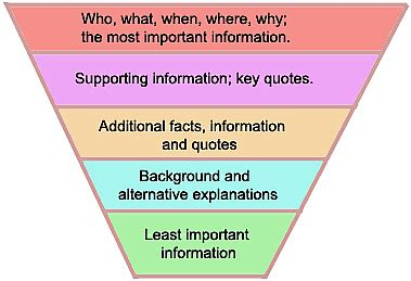 Pyramid Style Of Report Writing history of newspapers part ii historical perspective